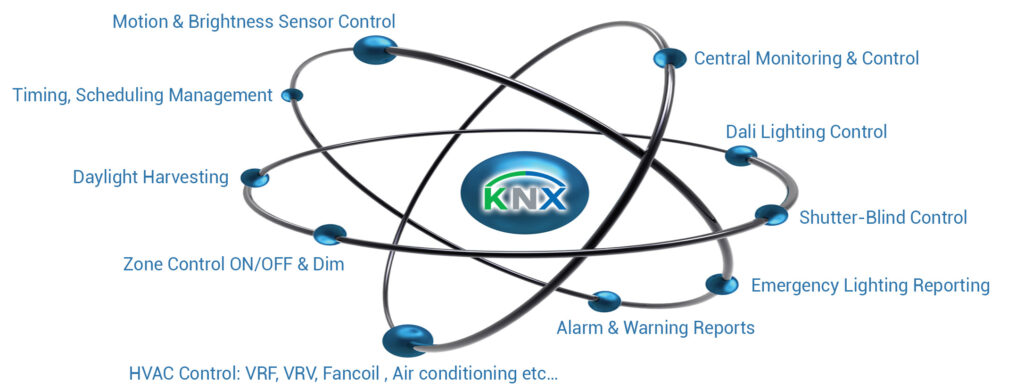 knx orbital 1024x390 - KNX Commercial & Industrial Building Solutions