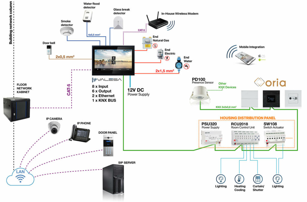 smart home topology en 01 1024x675 - KNX Smart Home & Residential Building Solutions