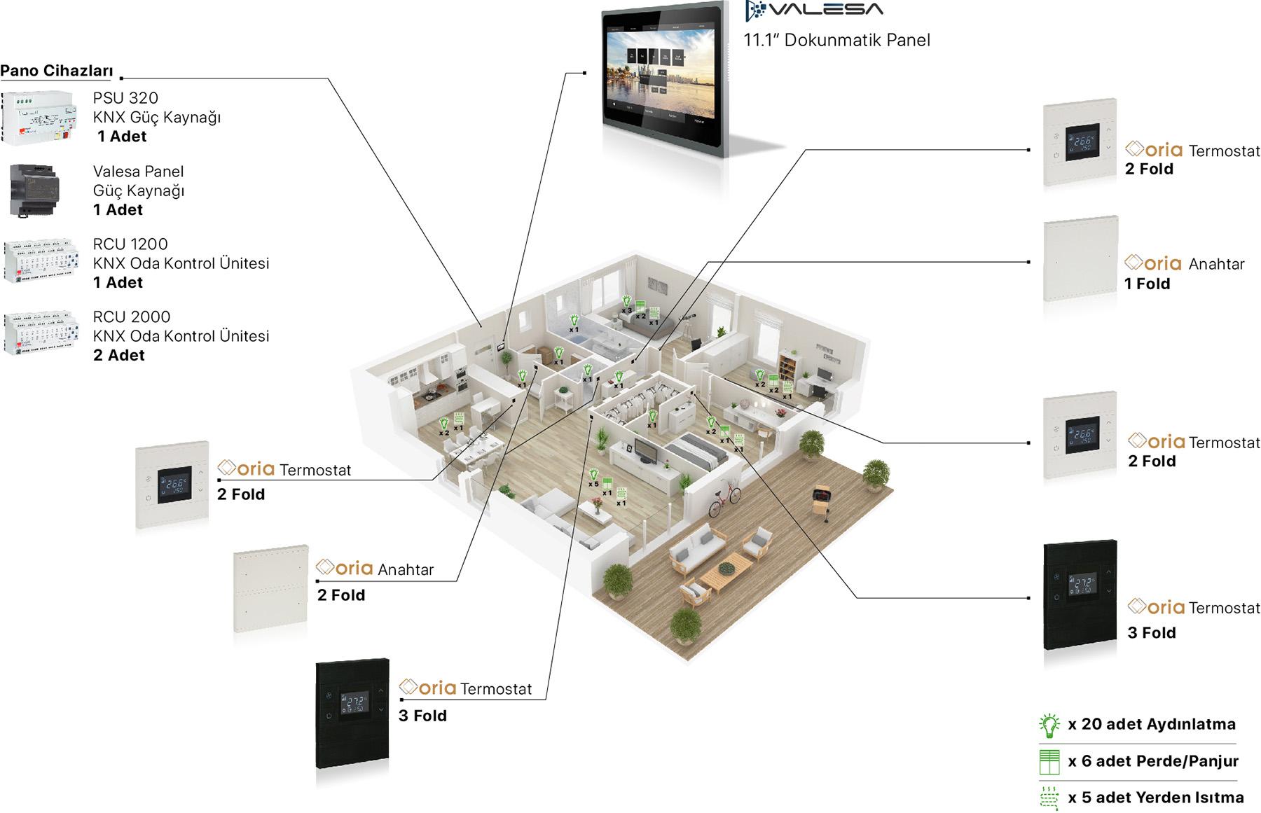 akıllı ev konsept tr - KNX Akıllı Ev & Rezidans Çözümleri