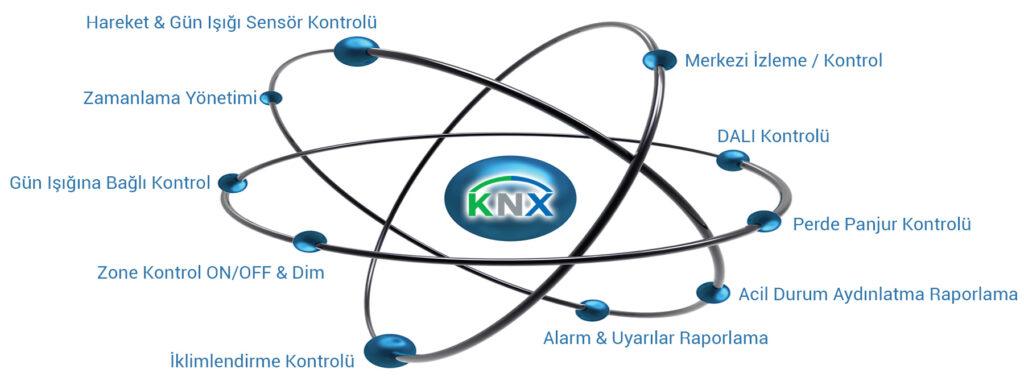 knx orbital atom tr 1024x381 - KNX Ticari & Endüstriyel Bina Çözümleri