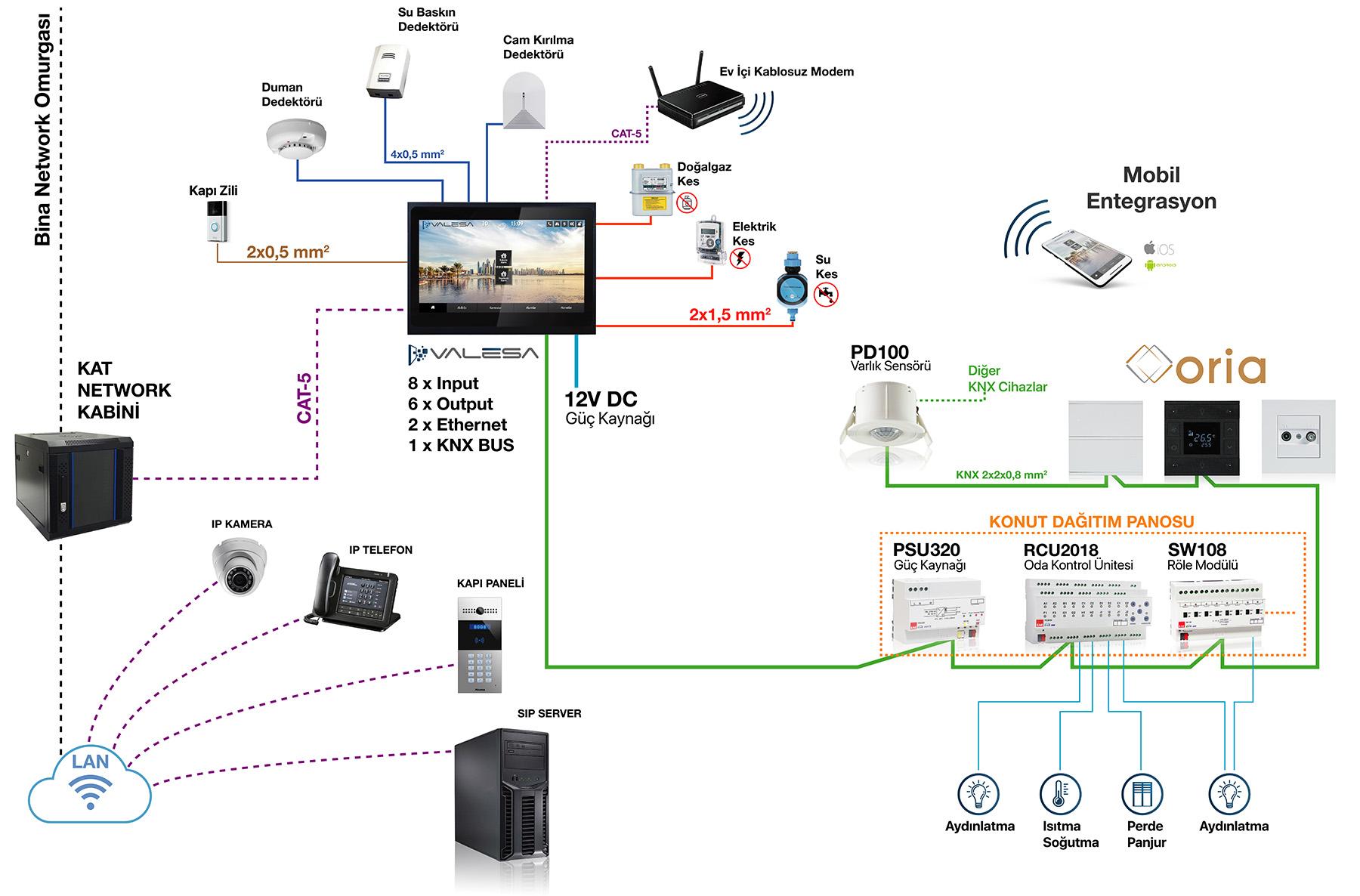 smart home topoloji tr 01 - KNX Akıllı Ev & Rezidans Çözümleri