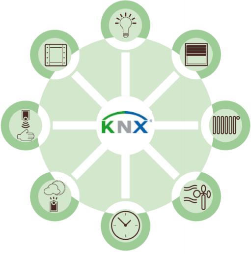 knx nedir 2 - KNX Nedir?